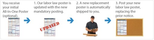 Update Poster Service